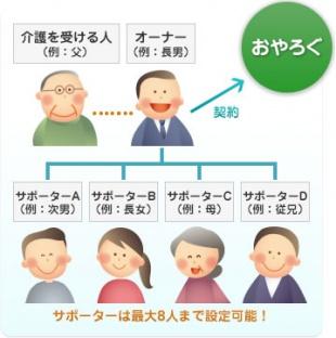 1契約で、要介護者1人、介護家族9人までが利用できます。